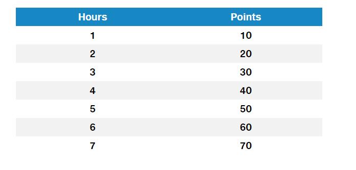 myair score chart